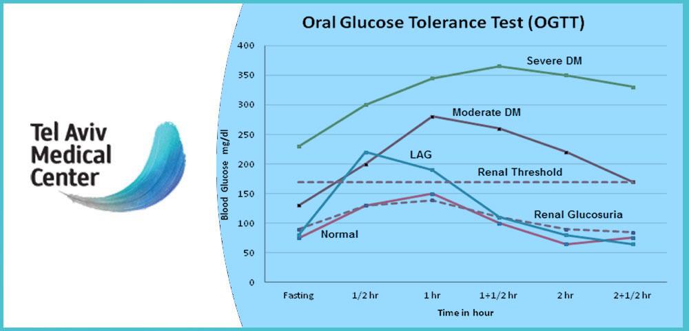 Oral Glucose Challenge Test OGCT